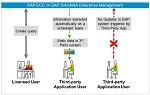 Licensing-SAP-Indirect-Access_150x95